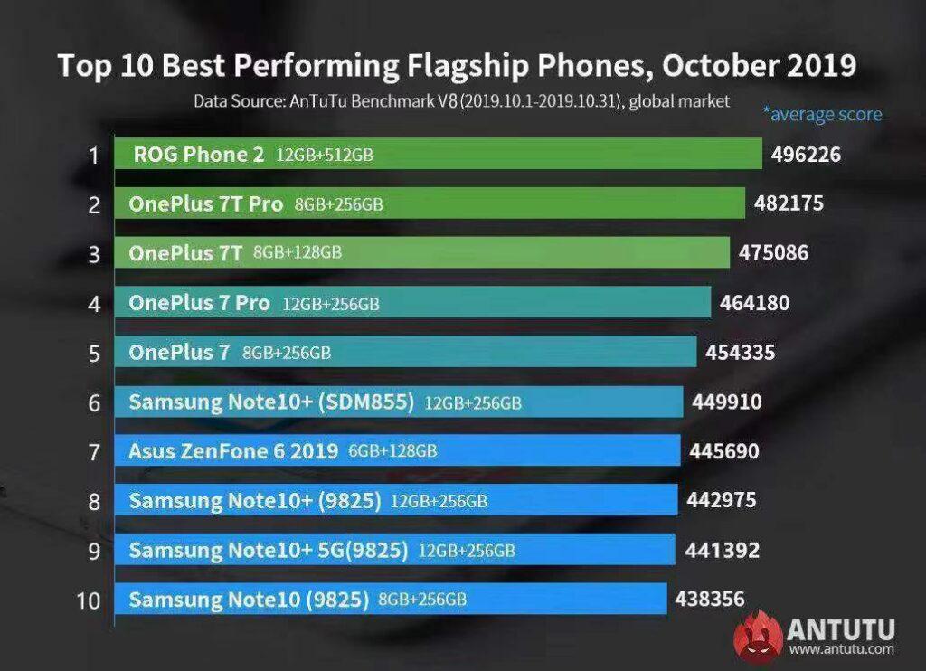 Ranking com os top 10 celulares mais rápidos do mundo o qual o ROG Phone 2 lidera