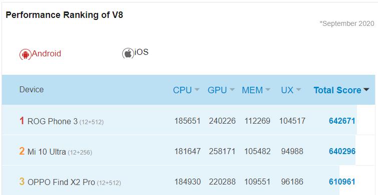 Captura de tela mostrando o ROG Phone 3 como o aparelho mais rápido do mundo